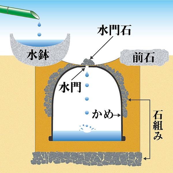 水琴窟の仕組み