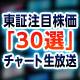 みんなで見よう 東証注目株価『30選』チャート生放送 3月22日